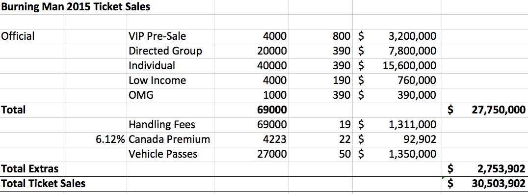 Burning Man 2015 Tickets Information [Updates] | Burners Me